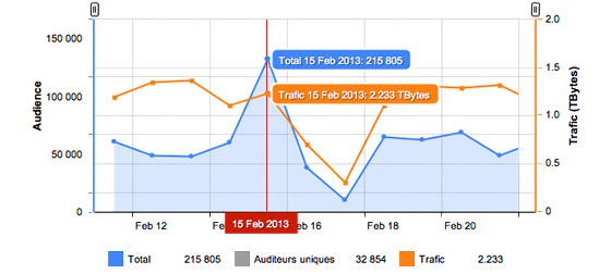 Statistics and audience monitoring